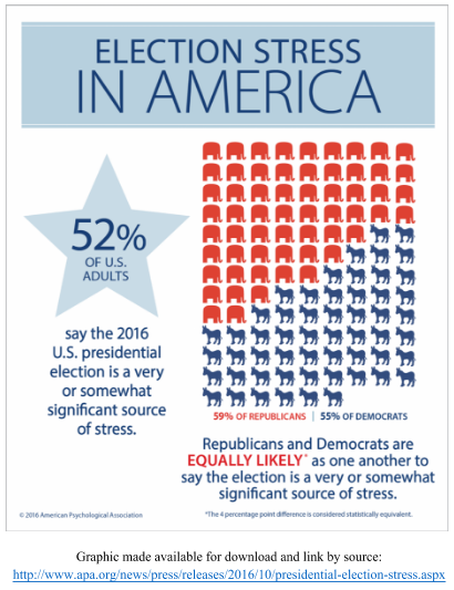 Election Stress In America
