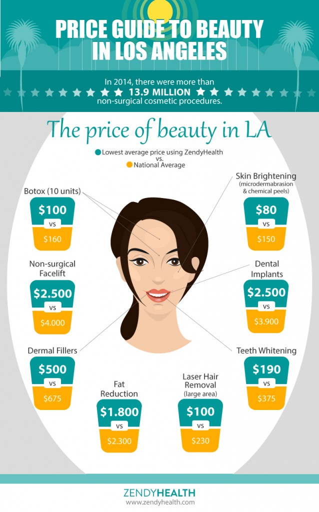 Price Guide to Beauty in Los Angeles - ZendyHealth